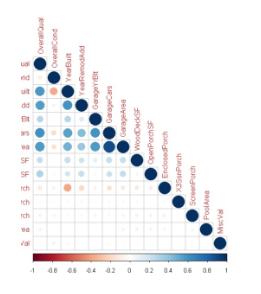 prediction plots